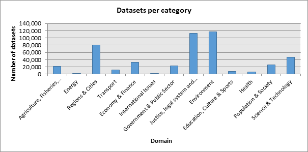 Datasets per Category