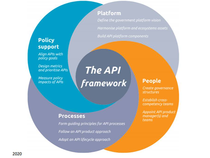 The JRC proposes an API framework for governments