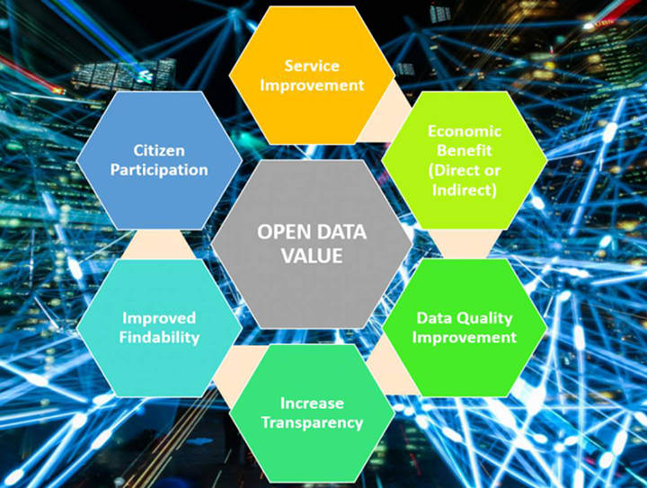 How do cities create value from their open data?